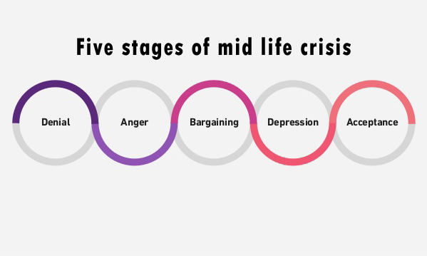 stages-of-mid-life-crisis.png